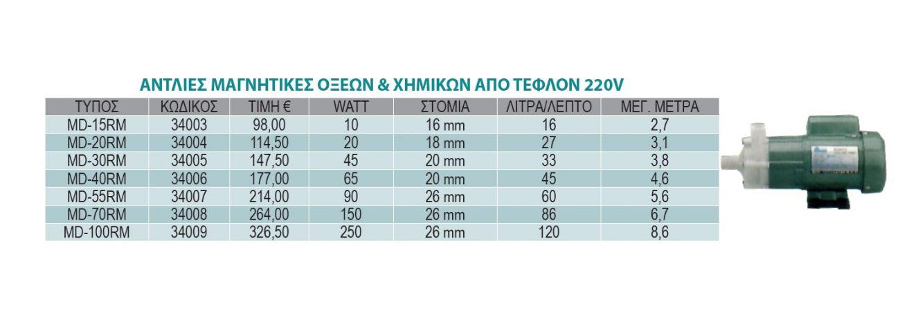 Αντλία μαγνητική οξέων και χημικών απο τεφλον 220V 10watt MD-15RM