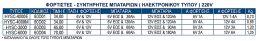 ΦΟΡΤΙΣΤΗΣ - ΣΥΝΤΗΡΗΤΗΣ ΜΠΑΤΑΡΙΩΝ 220V HYUNDAI HYSC-6000